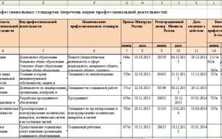 Единый перечень утвержденных профстандартов от Системы Кадры