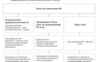 Прием на работу гражданина Казахстана